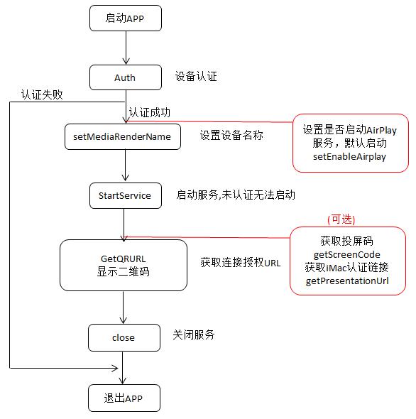 Image 调用流程图
